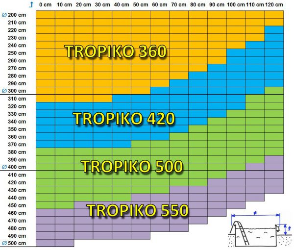 TROPIKO pool roofing for the extended swimming season, a warm pool and azure clean water. For above ground and inground (circular / round) garden pools. Pool cover.